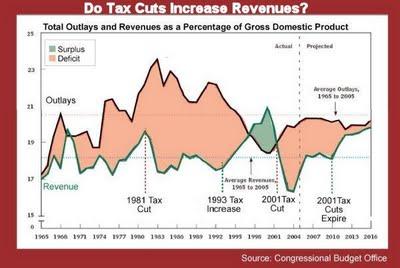 Do_Tax_Cuts_Increase_Revenues