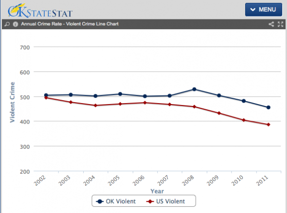 http://www.ok.gov/okstatestat/Performance_Statistics/Public_Safety/Annual_Violent_Crime_Rate.html