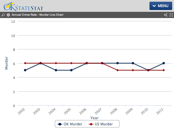 Source: http://www.ok.gov/okstatestat/Performance_Statistics/Public_Safety/Annual_Murder_Rate.html